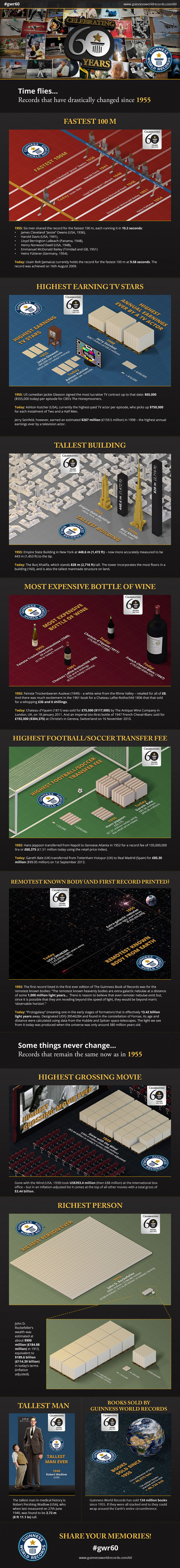60th infographic