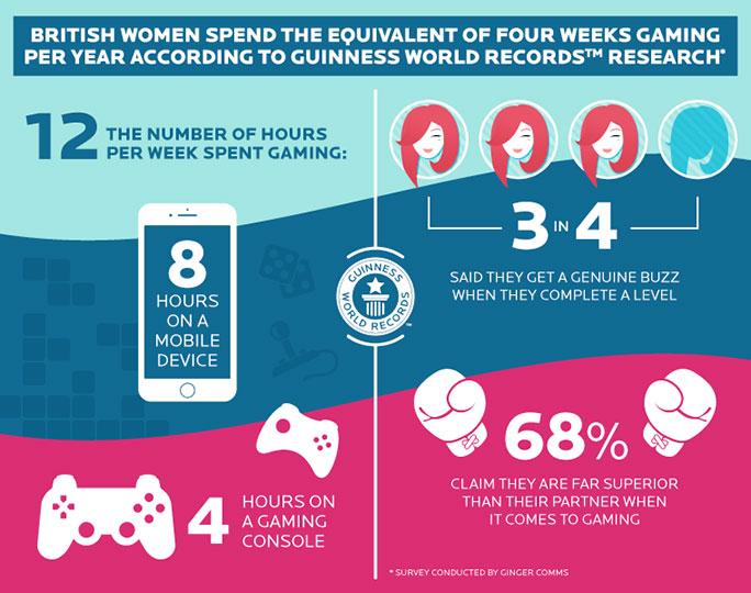 GWR gaming research infographic