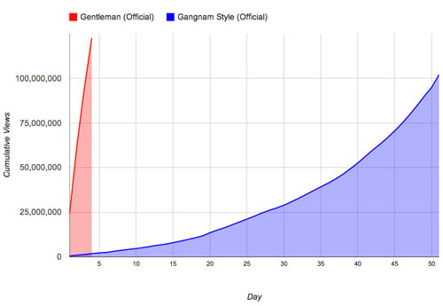 Psy-Gentleman-YouTube-stats-cropped.jpg